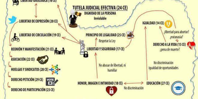 derechos-fundamentales CE_abogados derechos fundamentales_abogados dominguez lobato_constitucion española