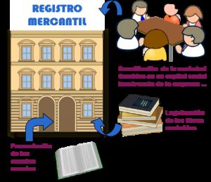 REGISTRO-MERCANTIL y de la propiedad-abogados on line